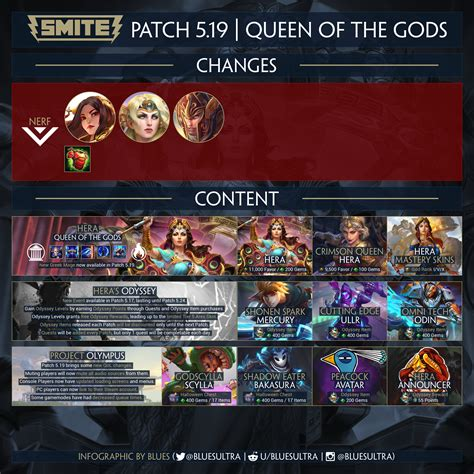 Infographic | SMITE Patch 5